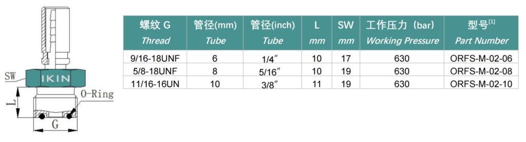 raccordi per tubi microfori, con filettatura maschio ORFS